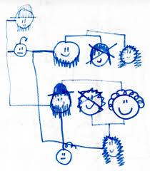 weird family tree